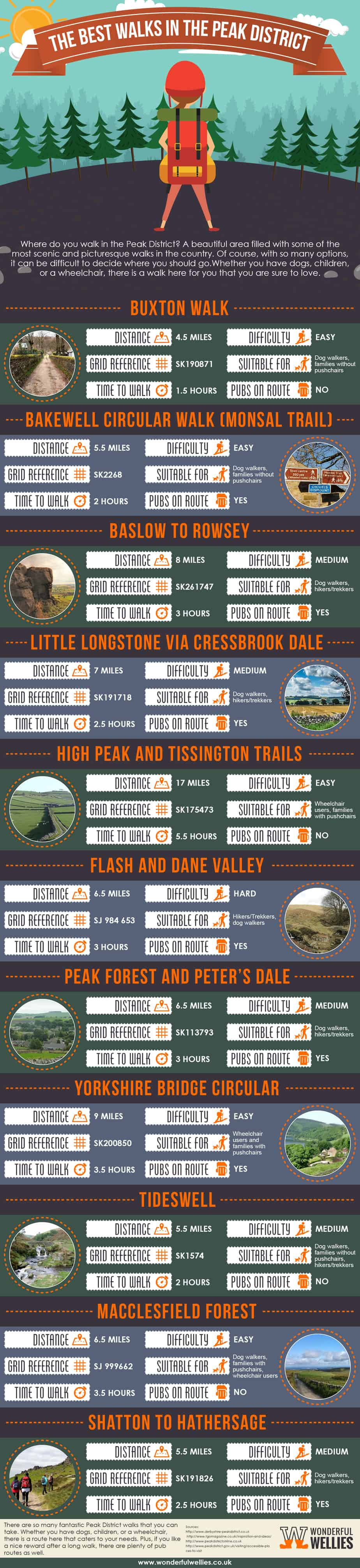 What are the Best Walks in the Peak District?